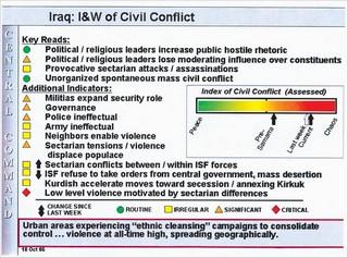 Iraqchart